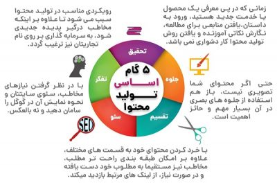 تولید محتوا در تبریز